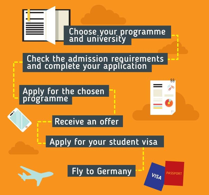 MS IN GERMANY | MSC IN GERMANY | STUDY MS IN GERMANY
